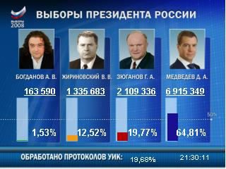 Polls close in Russia election