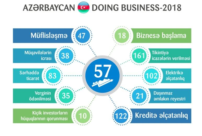 Doing Business 2018: Azerbaijan in Top 3 in region for reforms