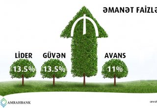 Amrahbank makes deposit rates even more attractive
