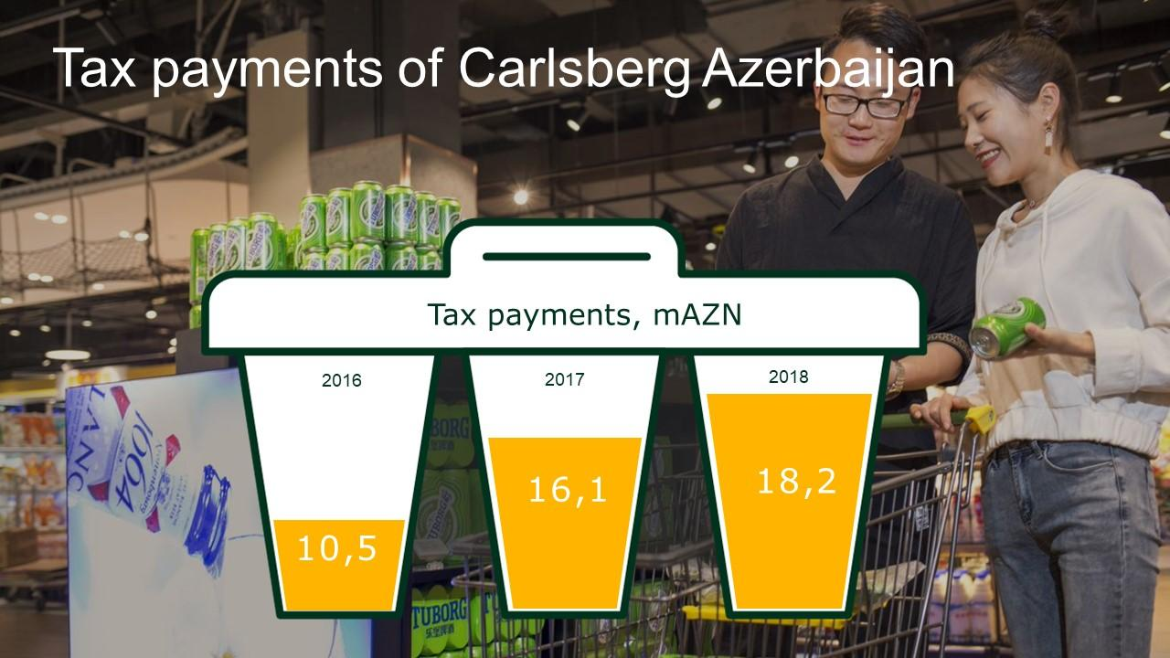 Beer market in Azerbaijan continued growth in 2018