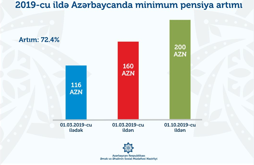 Ministry: Over 600,000 citizens' minimum pensions to increase in Azerbaijan - Gallery Image