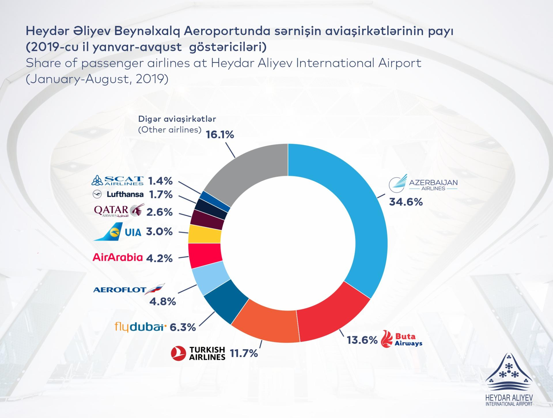Passenger traffic at Azerbaijan's airports amounts to 3.8M people in 8 months of 2019