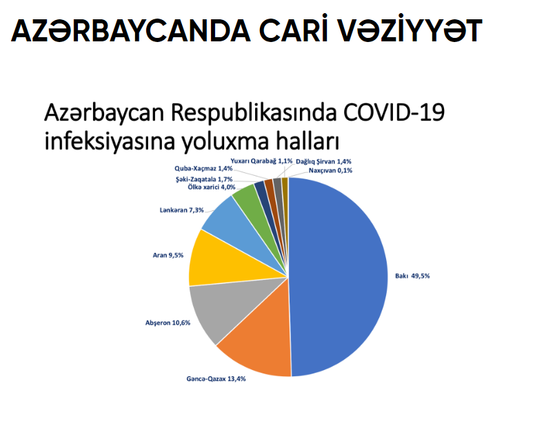 Azerbaijan reveals its COVID-19 data by gender, geographic regions - Gallery Image