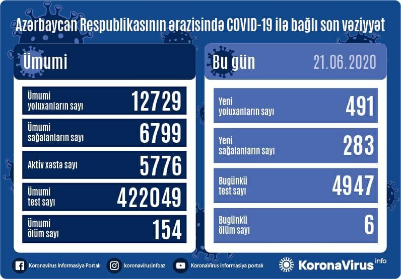 Azerbaijan detects 491 new COVID-19 cases - Gallery Image