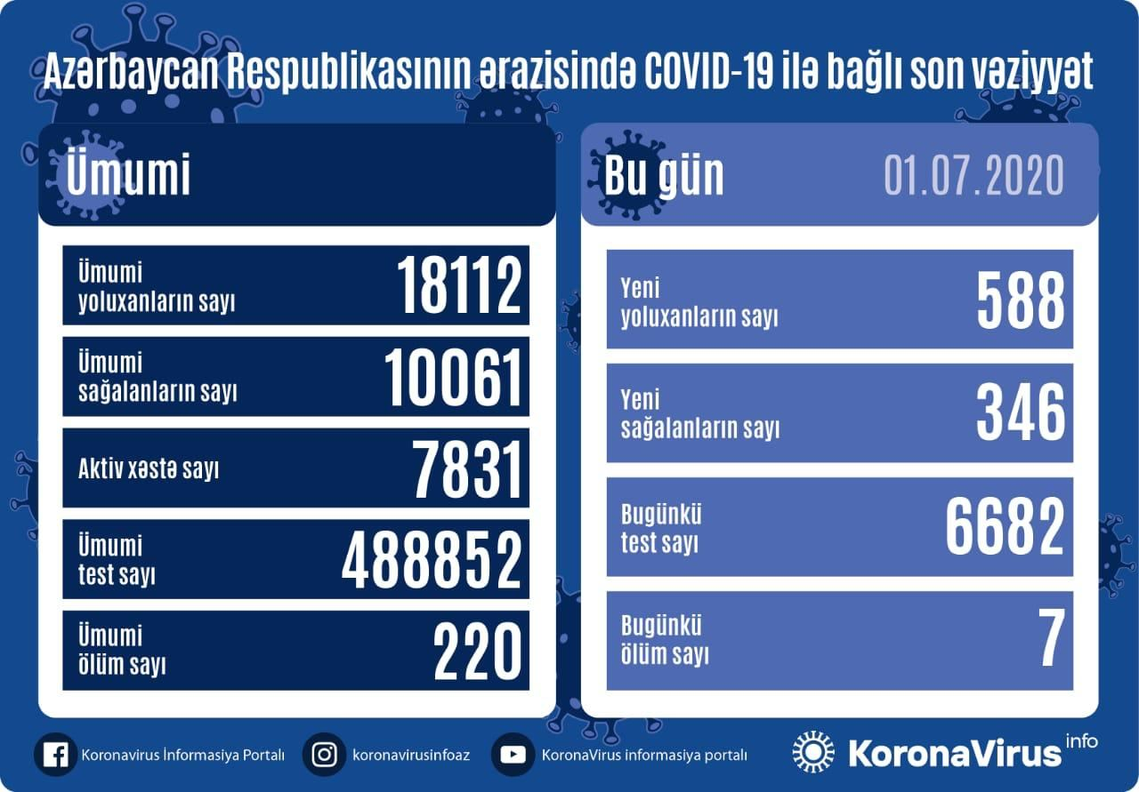 Azerbaijan confirms 588 new COVID-19 cases - Gallery Image