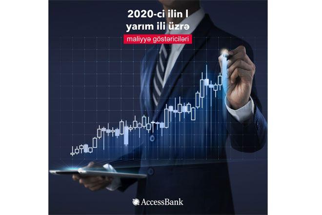 Total assets of Azerbaijan's AccessBank grow in 2Q2020