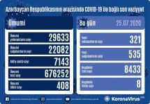 Azerbaijan confirms 535 more COVID-19 recoveries - Gallery Thumbnail