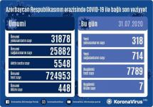 Azerbaijan confirms record-breaking daily increase of COVID-19 recoveries - Gallery Thumbnail