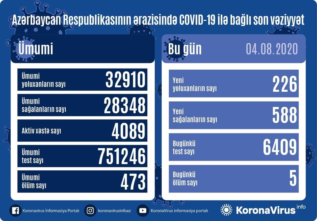 Azərbaycanda daha 226 nəfər koronavirusa yoluxdu, 588 nəfər sağaldı, 5 nəfər öldü