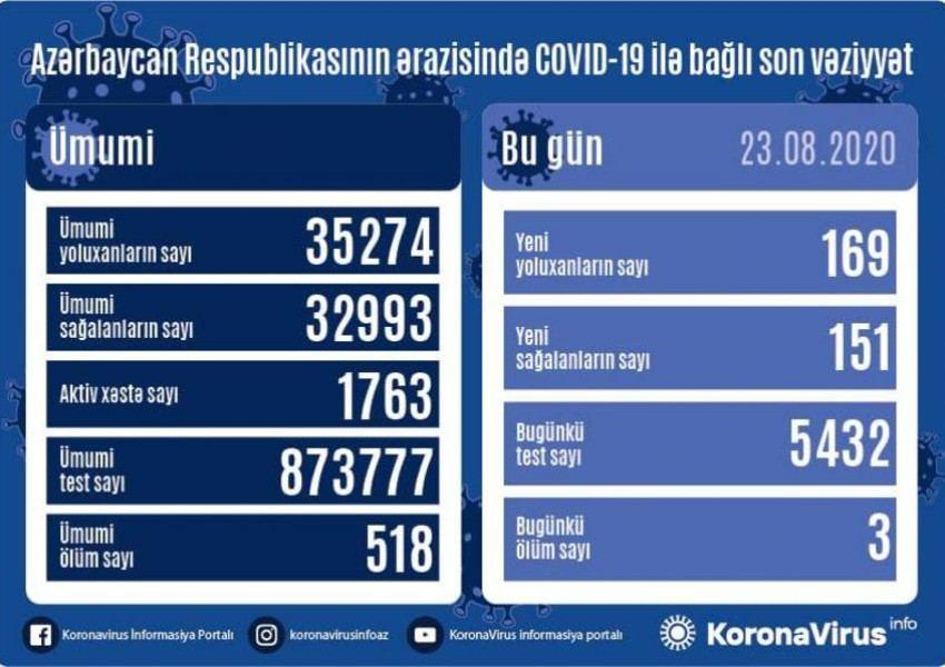 Azərbaycanda 169 nəfər koronavirusa yoluxdu, 151 nəfər sağaldı, 3 nəfər vəfat etdi