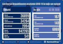 В Азербайджане выявлено 167 новых случаев инфицирования коронавирусом, выздоровели 148 человек - Gallery Thumbnail