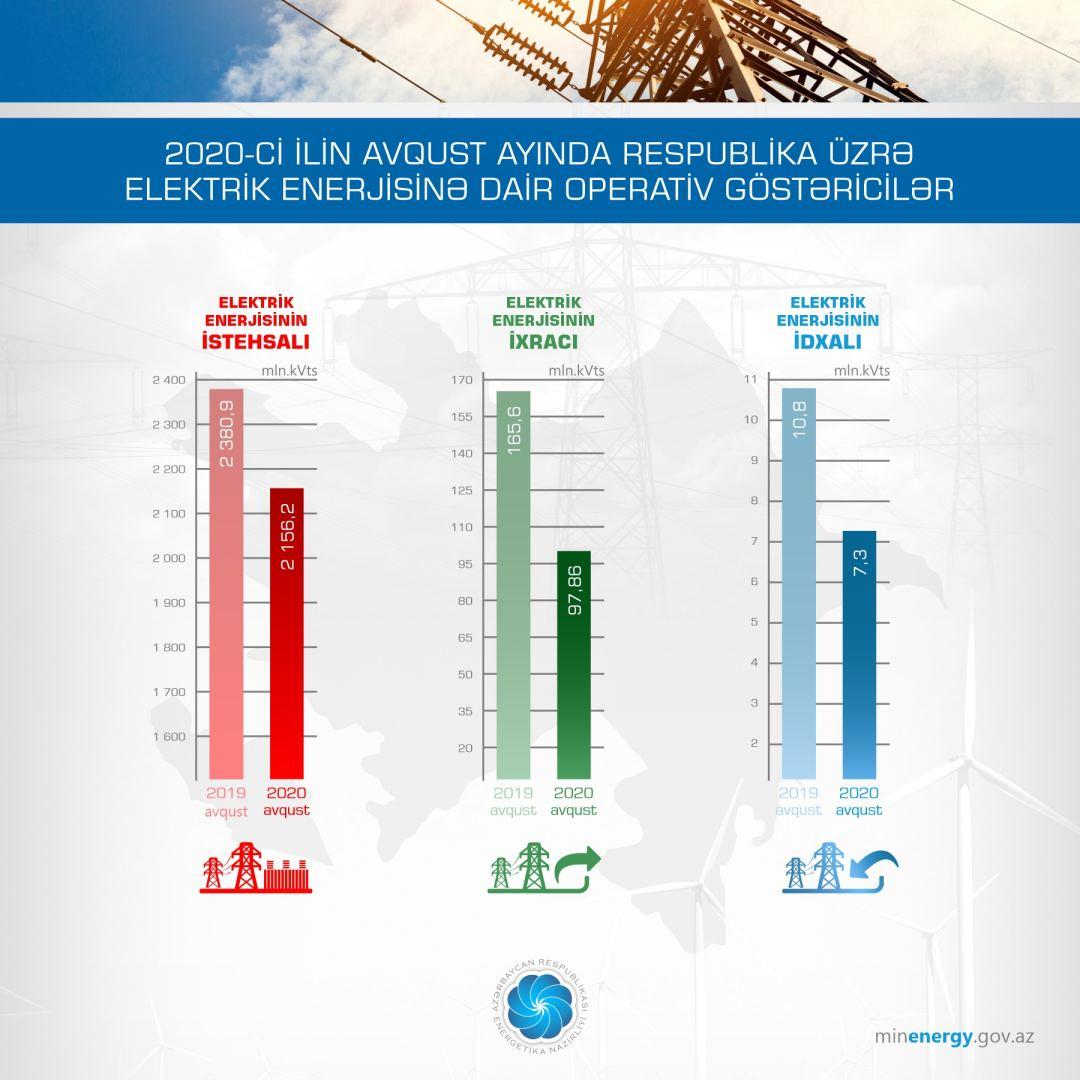 Azərbaycanda elektrik enerjisi istehsalı azalıb - Gallery Image