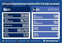 Azerbaijan reports 154 new COVID-19 recoveries - Gallery Thumbnail