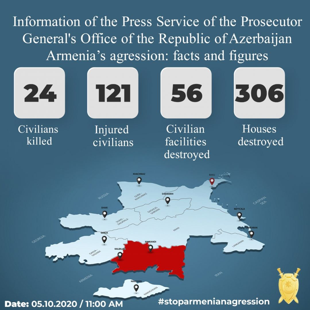Azerbaijan unveils total civilian casualties as a result of recent Armenian attacks - Gallery Image