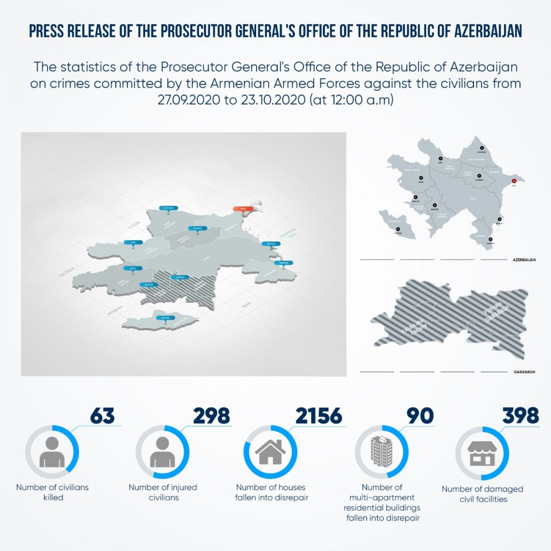 Azerbaijani Prosecutor General's Office gives updates on civil casualties, damages - Gallery Image