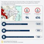 Azerbaijani Prosecutor General's Office gives updates on civil casualties, damages - Gallery Thumbnail