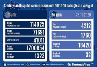 Azərbaycanda COVID-19-a 4 212 yeni yoluxma qeydə alınıb, 1 760 nəfər sağalıb, 32 nəfər vəfat edib