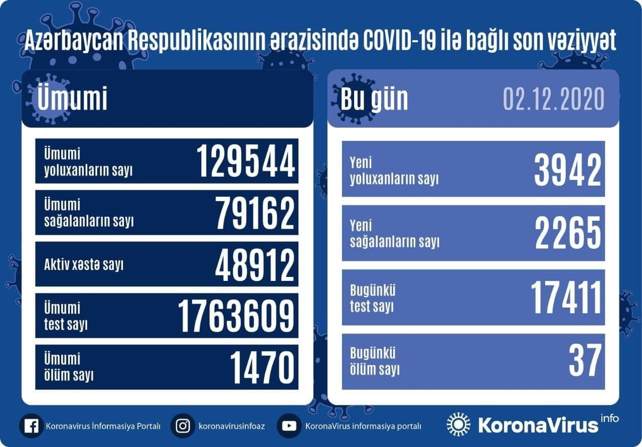 Azerbaijan confirms 3,942 new COVID-19 cases, 2,265 recoveries - Gallery Image