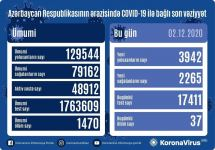 Azerbaijan confirms 3,942 new COVID-19 cases, 2,265 recoveries - Gallery Thumbnail