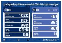 Azerbaijan confirms 4,189 new COVID-19 cases, 2,072 recoveries - Gallery Thumbnail