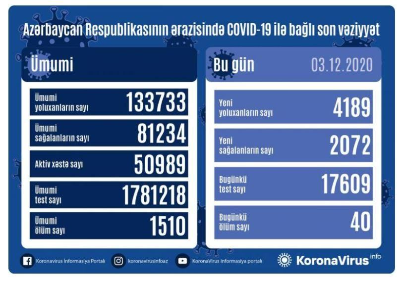 Azerbaijan confirms 4,189 new COVID-19 cases, 2,072 recoveries - Gallery Image