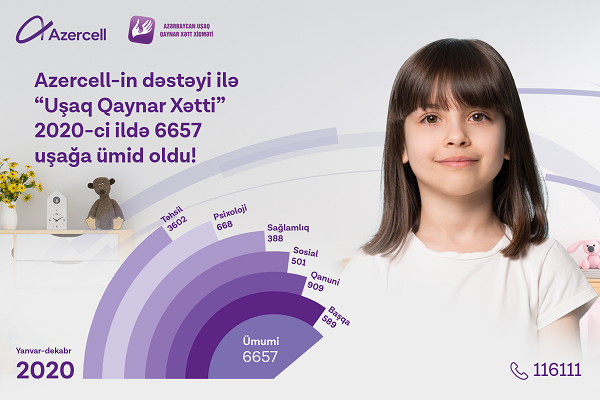 """Children Hotline"" service supported by Azercell received 6657 queries in 2020!"