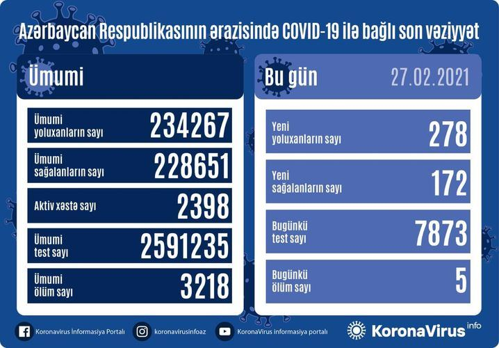 Azerbaijan reports 172 more COVID-19 recoveries - Gallery Image