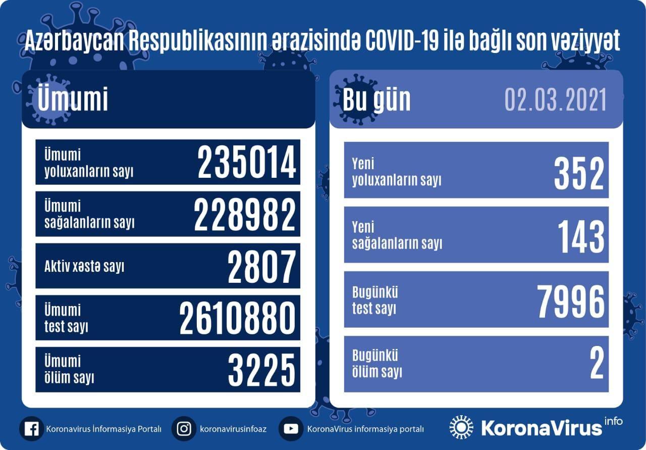 Azərbaycanda koronavirusa yoluxanların sayı 300-ü keçdi