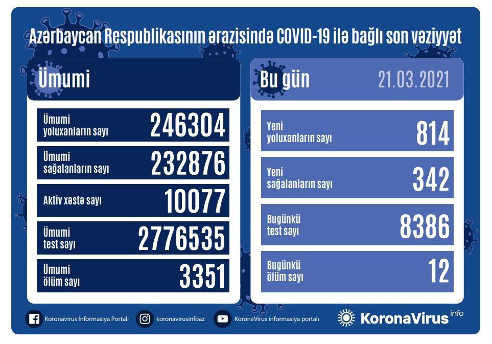 Azərbaycanda daha 814 nəfər COVID-19-a yoluxub, 12 nəfər vəfat edib