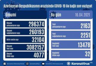 Azərbaycanda 2 163 nəfər koronavirusa yoluxub, 32 nəfər vəfat edib