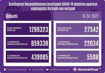 Azerbaijan discloses number of COVID-19 vaccinated citizens - Gallery Thumbnail