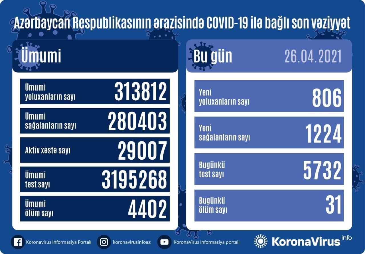 Azerbaijan confirms 806 more COVID-19 cases, 1,224 recoveries - Gallery Image