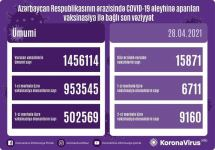 Azerbaijan shares data on number of vaccinated citizens for Apr. 28 - Gallery Thumbnail