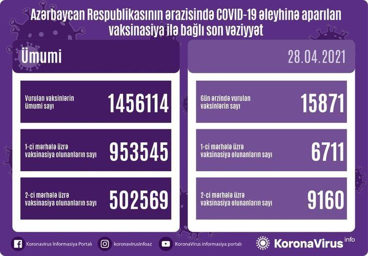 Azerbaijan shares data on number of vaccinated citizens for Apr. 28 - Gallery Image