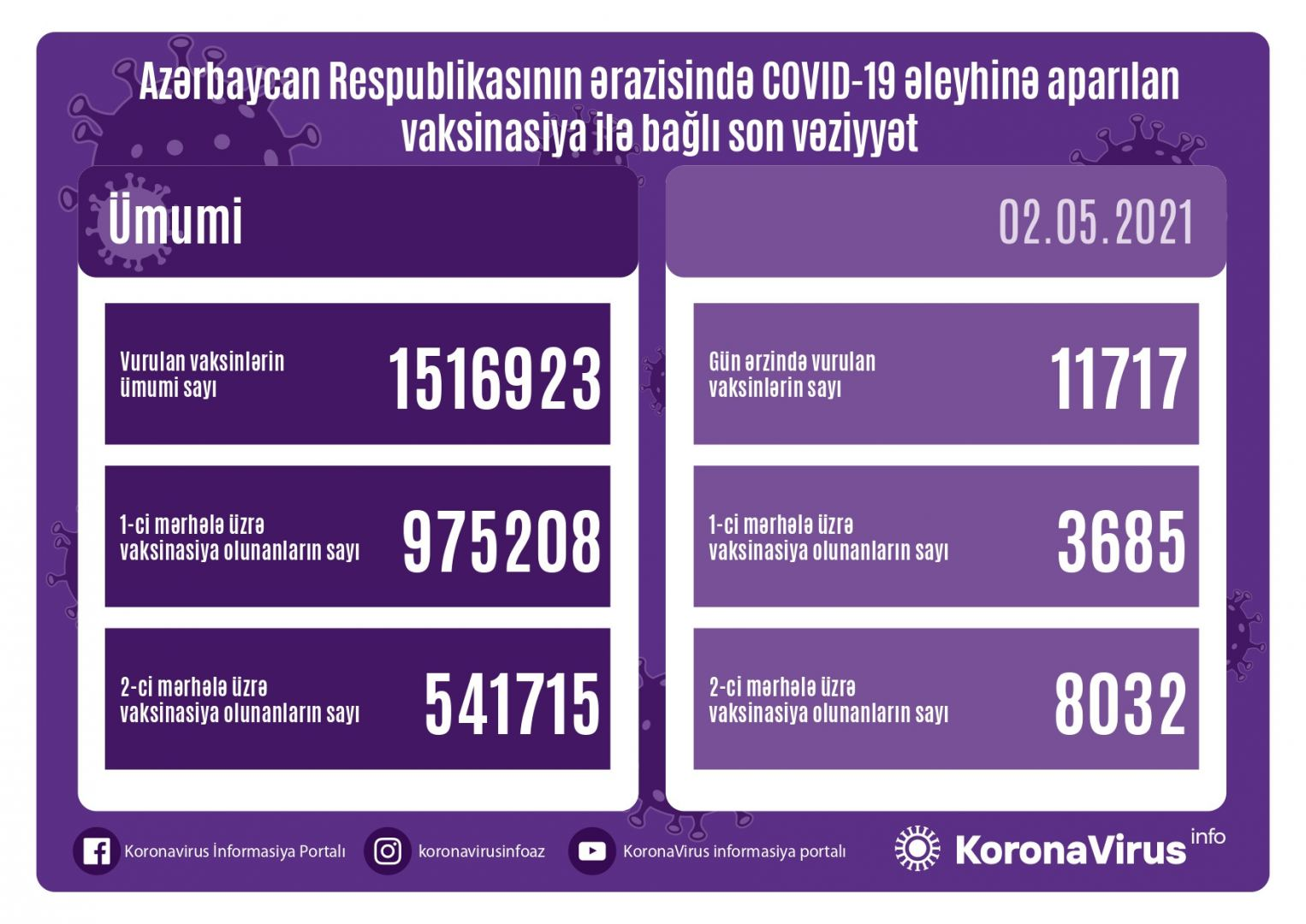 Azerbaijan shares data on number of vaccinated citizens for May 2 - Gallery Image
