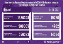 Названо число вакцинированных от COVID-19 в Азербайджане - Gallery Thumbnail