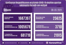 Azerbaijan shares data on number of vaccinated citizens for May 9 - Gallery Thumbnail