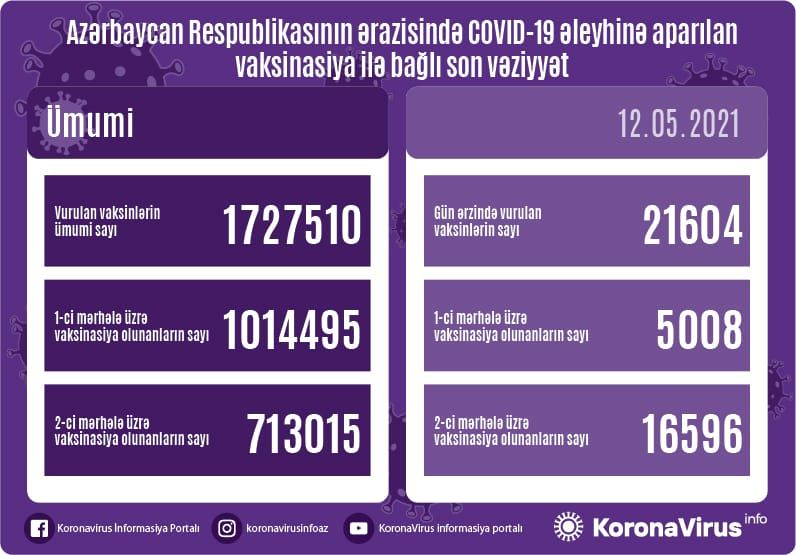 Azerbaijan shares data on number of vaccinated citizens for May 12 - Gallery Image