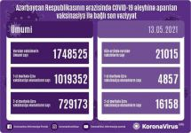 Azerbaijan shares data on number of vaccinated citizens for May 13 - Gallery Thumbnail