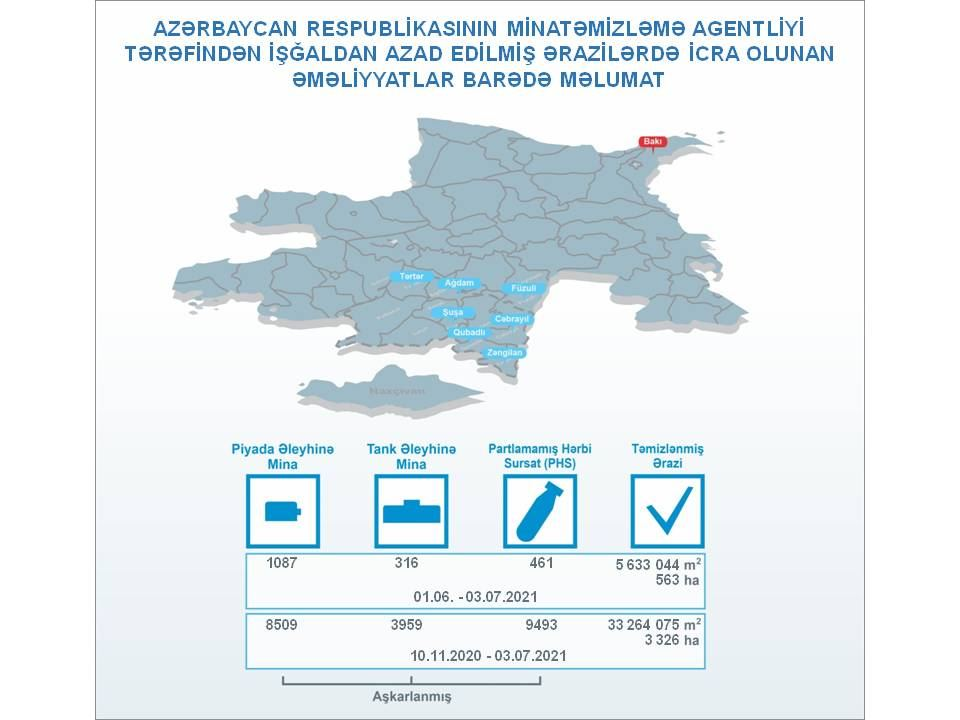 Azerbaijan shares details on mine clearance in liberated territories - Gallery Image