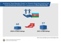 Azerbaijan's positions in international ratings continue to grow (PHOTO) - Gallery Thumbnail