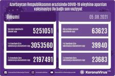 Azerbaijan shares data on number of vaccinated citizens for Aug. 5 - Gallery Thumbnail