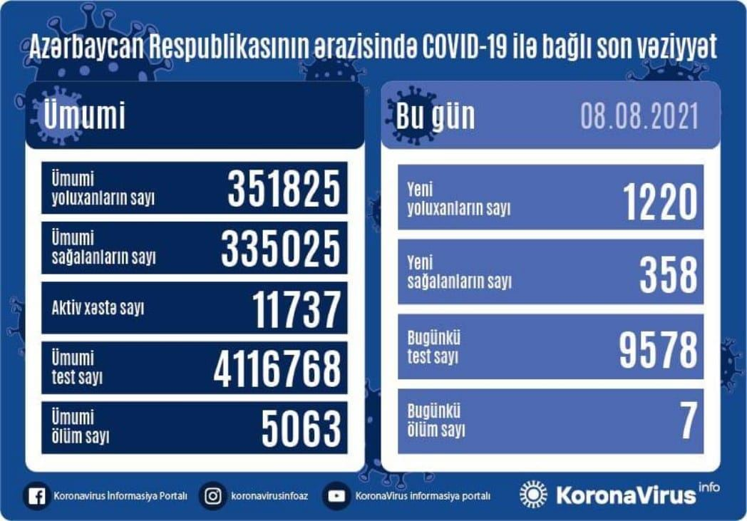 Azerbaijan confirms 1,220 COVID-19 cases, 358 recoveries - Gallery Image
