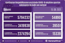 Azerbaijan unveils number of citizens vaccinated on Aug. 15 - Gallery Thumbnail