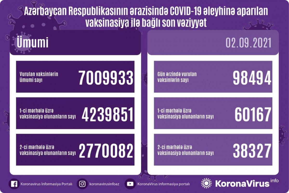Azərbaycanda COVID-19-a qarşı vurulan peyvəndin ümumi sayı 7 milyonu ötdü