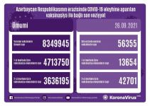 Azerbaijan names number of vaccinated citizens - Gallery Thumbnail