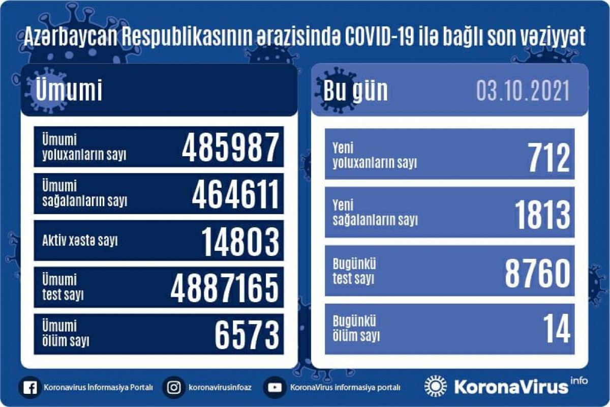 Azerbaijan confirms 712 more COVID-19 cases, 1 813 recoveries - Gallery Image