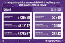Azerbaijan shares data on number of vaccinated citizens - Gallery Thumbnail