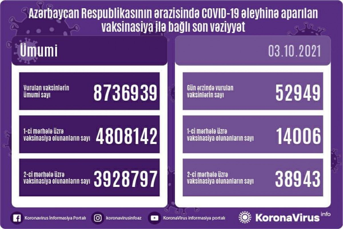 Azerbaijan shares data on number of vaccinated citizens - Gallery Image