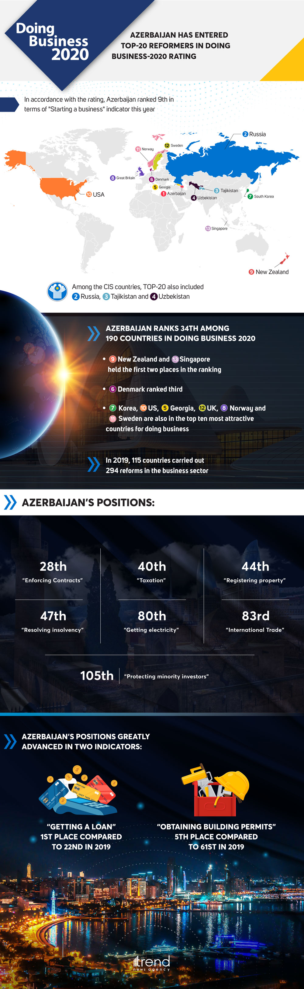 Azerbaijan has entered TOP-20 reformers in Doing Business-2020 rating